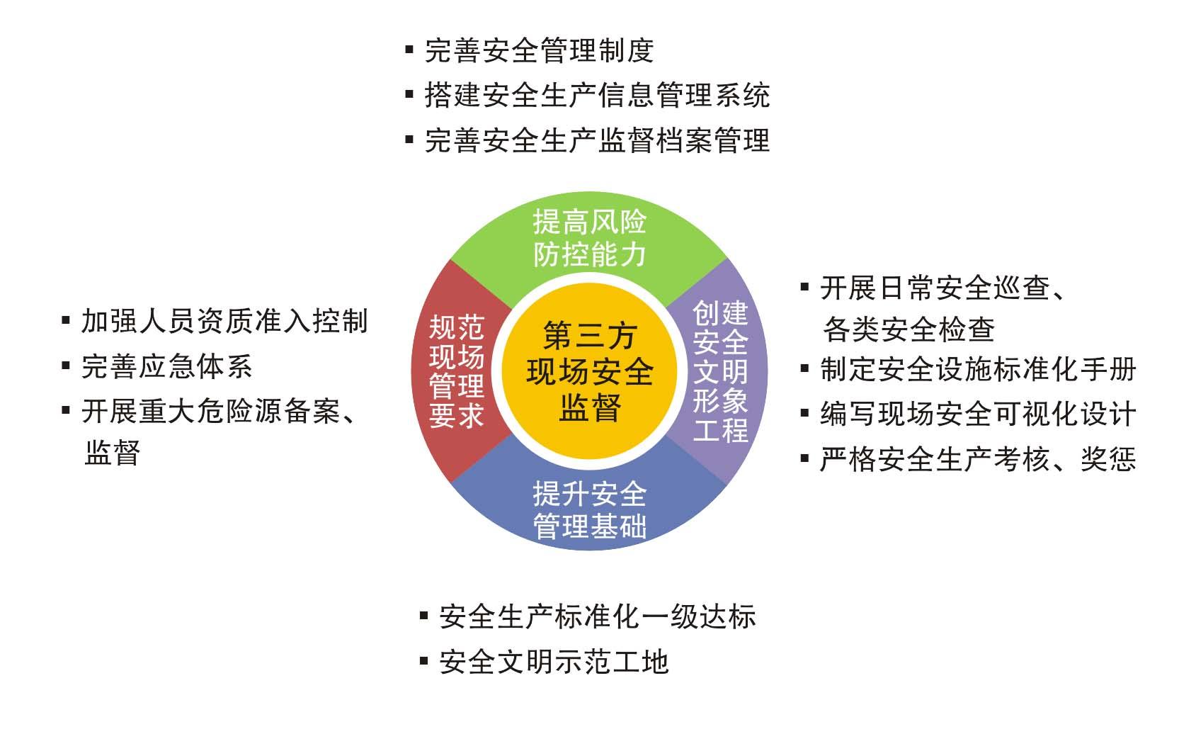 工程建设第三方安全技术服务